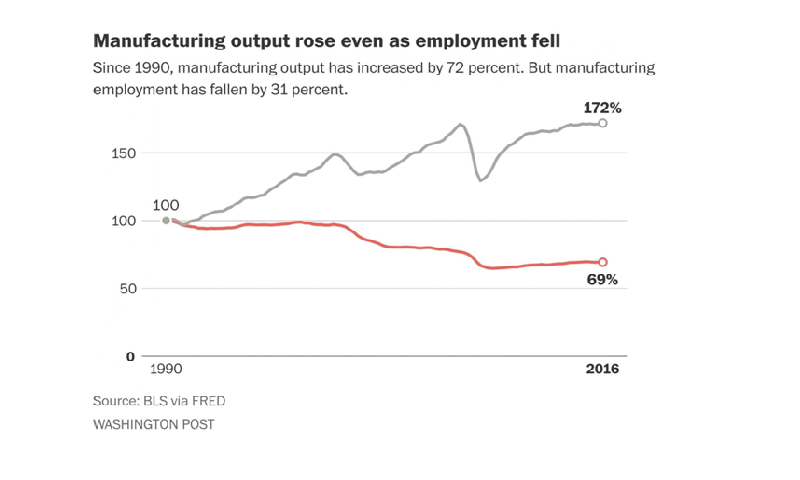 Manufacturing output rose even as employment fell