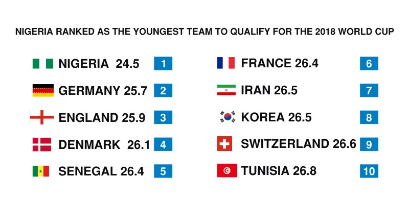 Nigeria ranked as the youngest team to qualify for 2018 world cup