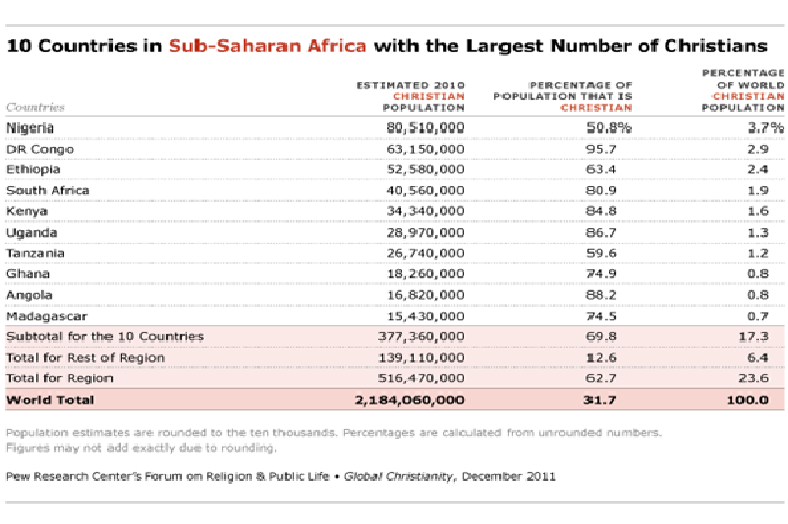 TOP RELIGIONS IN NIGERIA AND THE NUMBERS OF THEIR ADHERENTS - NUMBER OF CHRISTIAN ADHERENT