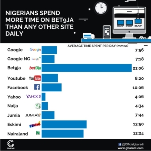 Top 10 most visited website by Nigerians in 2017 – Nigerians spend more time on Bet9ja than any other site daily