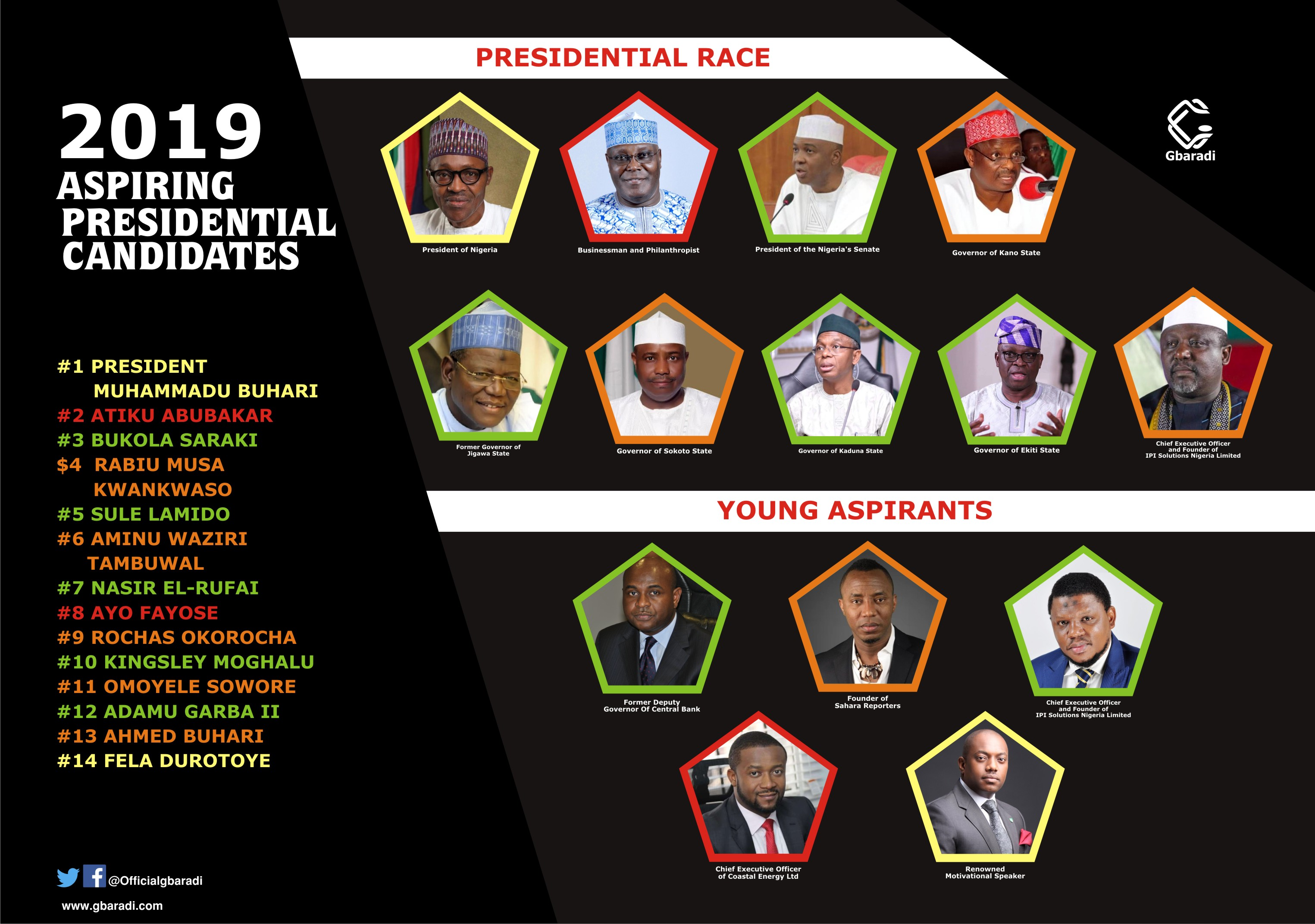 Presidential Aspirants for 2019 Election in Nigeria